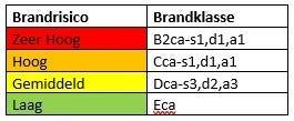 CPR Brandrisico tabel